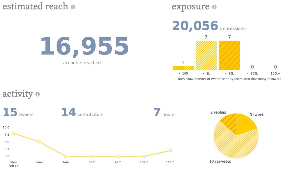 Data hämtat från http://tweetreach.com.